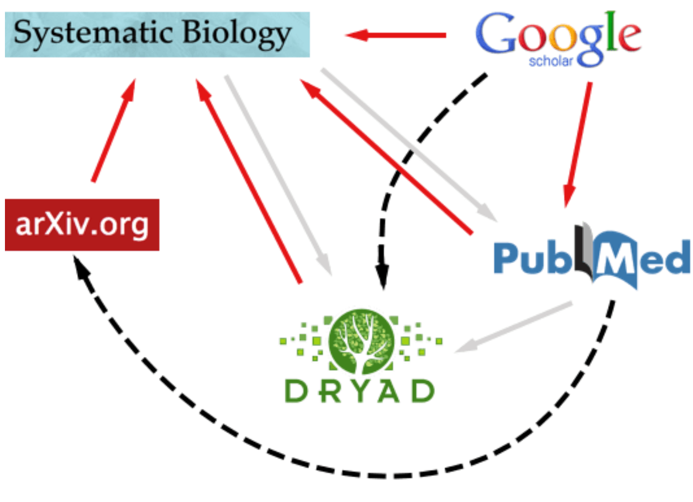 Linking between publishers and databases