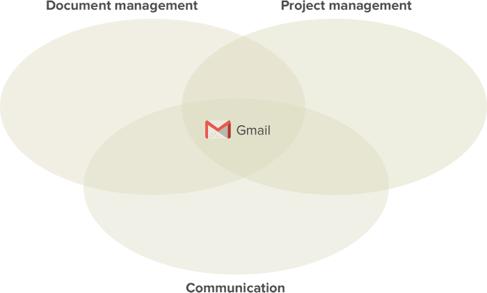 Traditional workflow centered around email