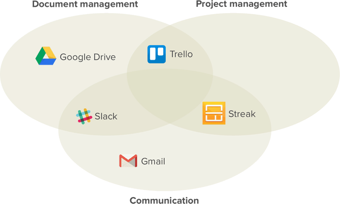 Modern apps for research productivity