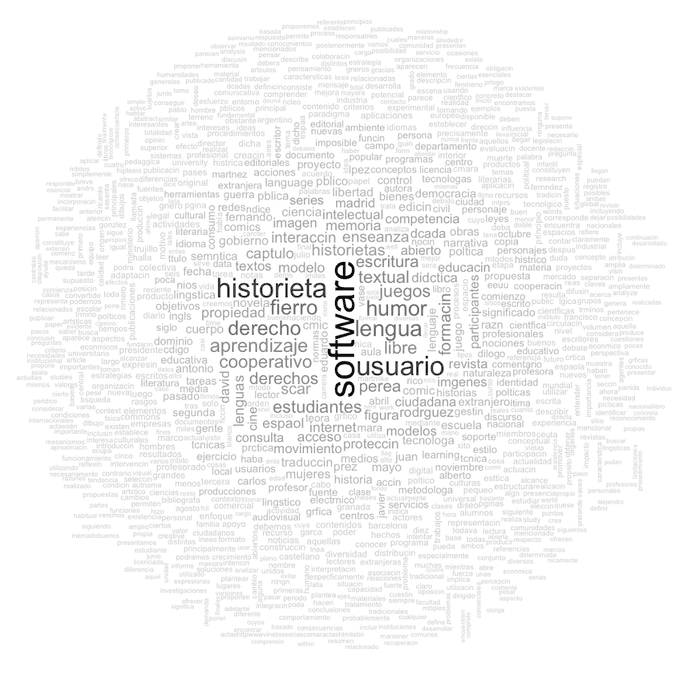 Wordcloud of Spanish #pdftribute PDFs.