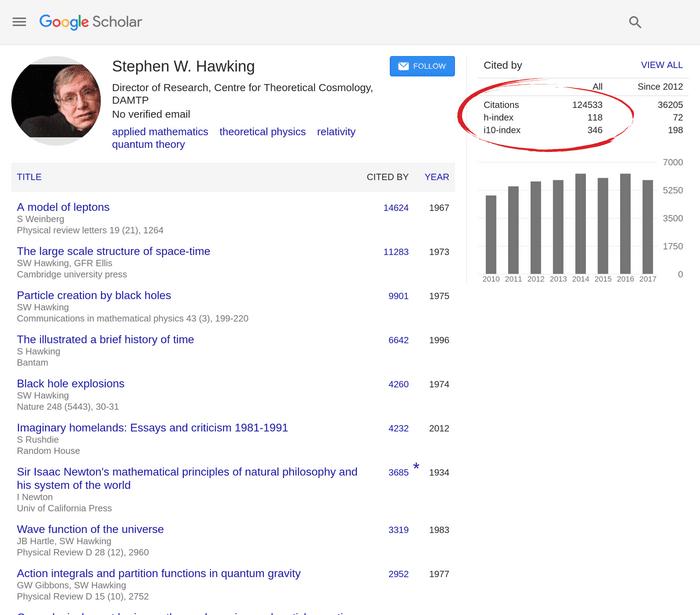Google Scholar h index for Stephen Hawking